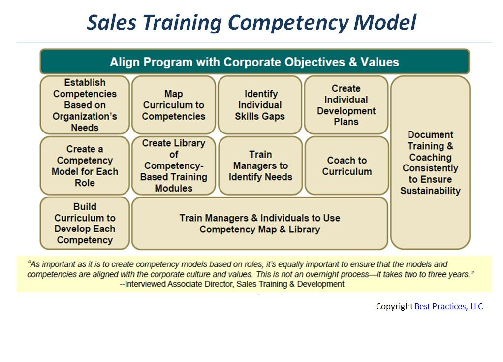 One Interviewed Partner Described A Successful Sales Training Model