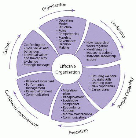 Effective Organization Change Management Leadership Management Change Management Models