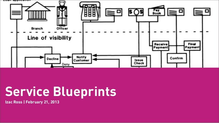 Using Service Blueprinting to Evolve Services