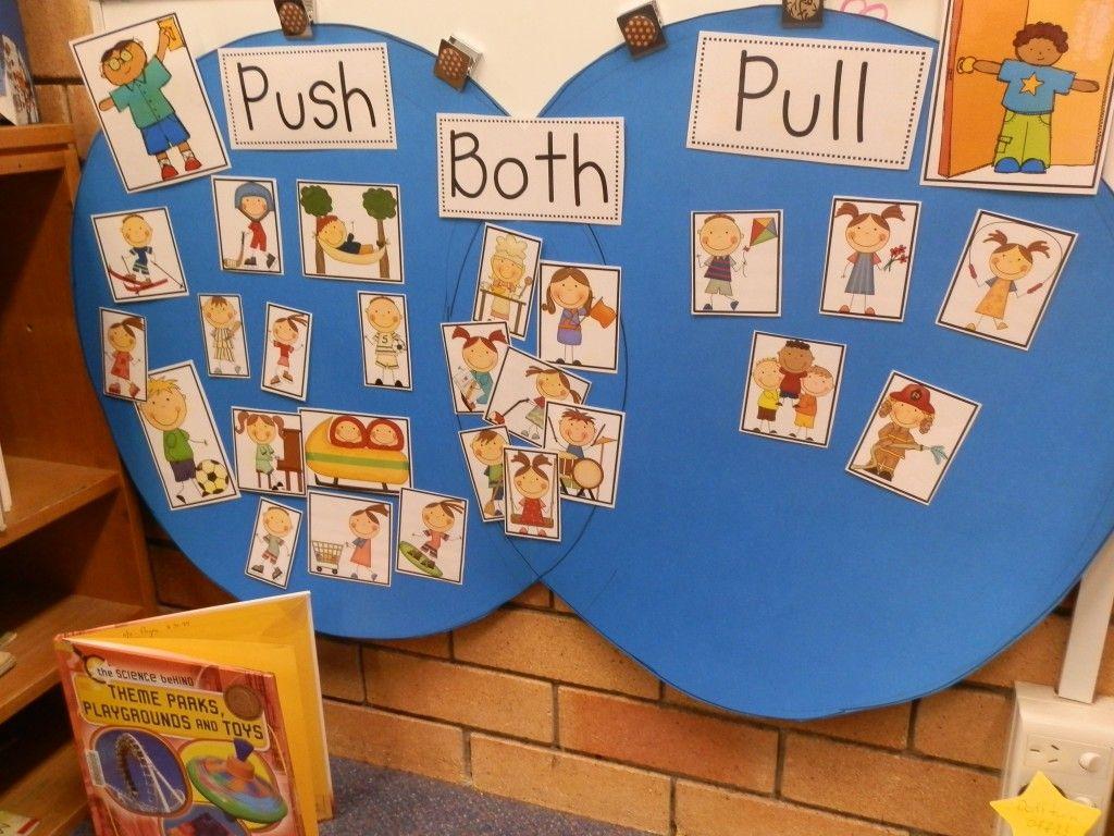 Pushpull venn diagram year 1stage 1 tyalla public school pushpull venn diagram year 1stage 1 tyalla public school coffs pooptronica