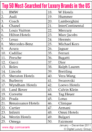 Top 50 Most Searched For Luxury Brands In The Us Luxury Branding Luxury Marketing Luxury
