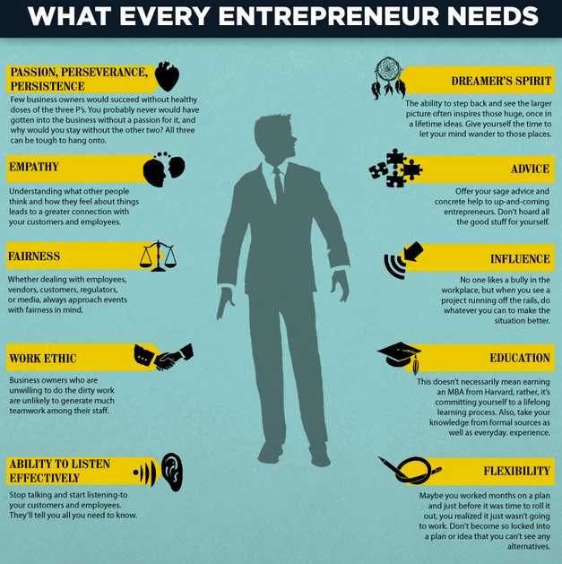 what every entrepreneur needs checklist is all checked off