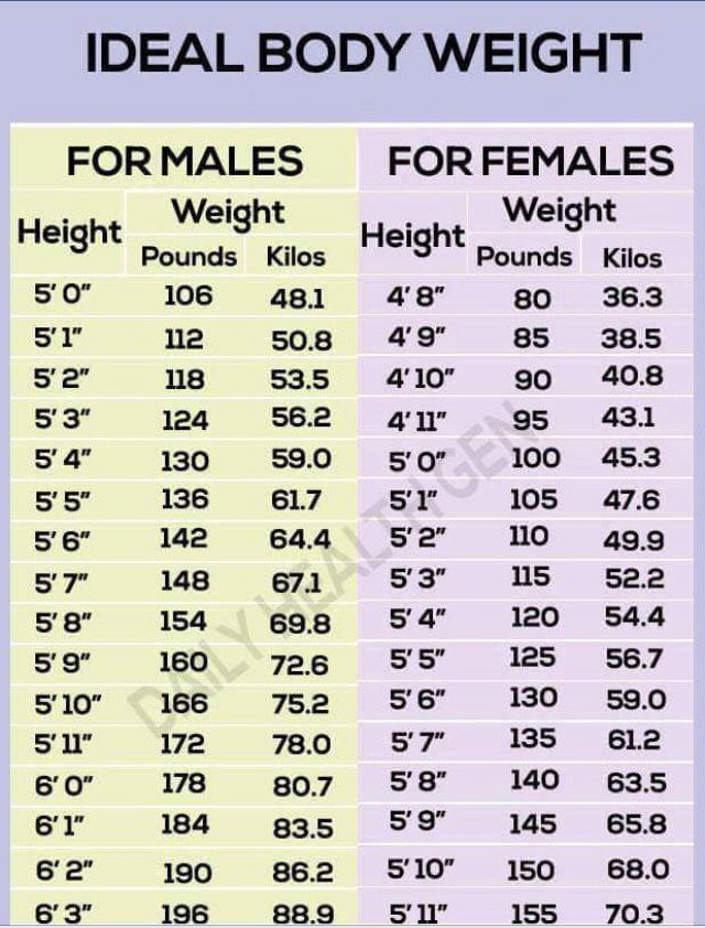 Ideal Weight For 175cm Female