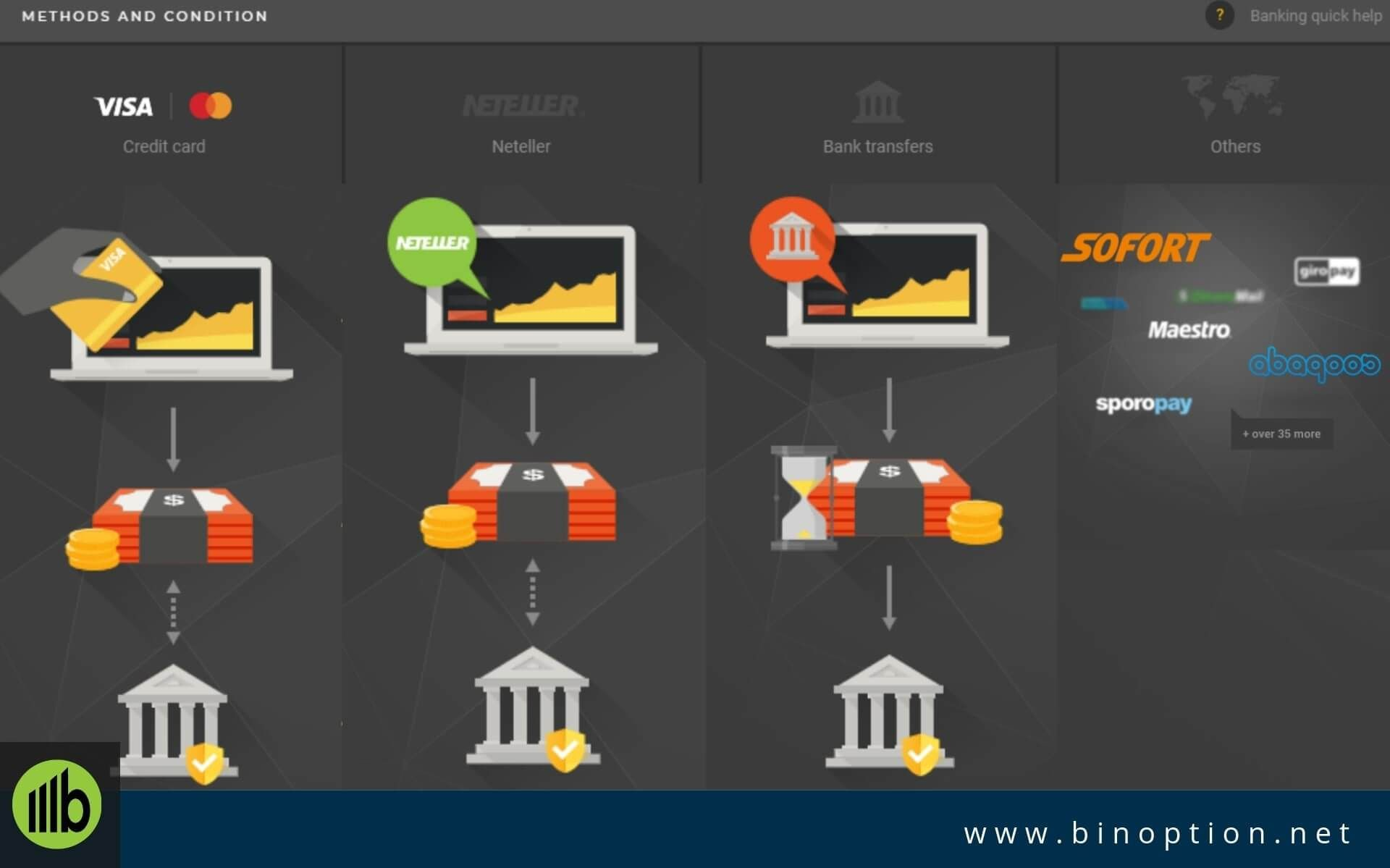 HIghLow Trading brokers, Binary, Trading