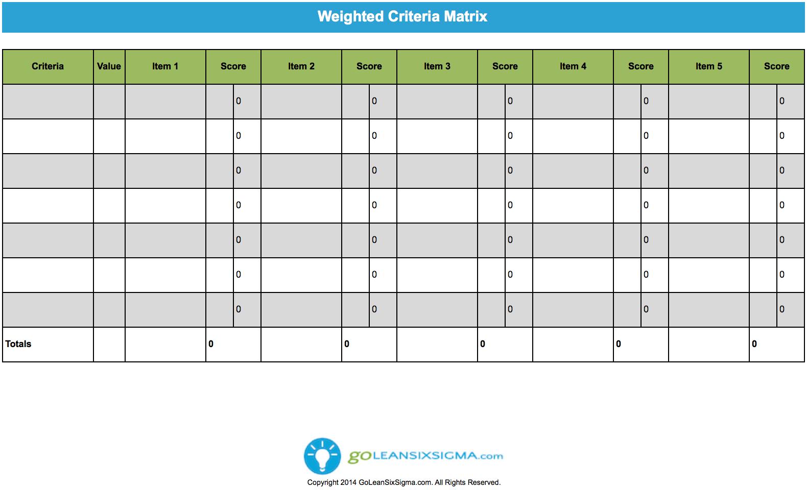 weighted criteria matrix goleansixsigma com lean six sigma