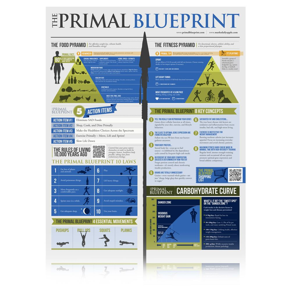 Primalblueprint poster primal resources pinterest fitness primal blueprint infographic listen to mark he knows what he is talking about malvernweather Image collections