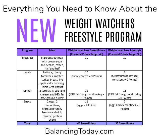 Weight Watchers Sample Menu