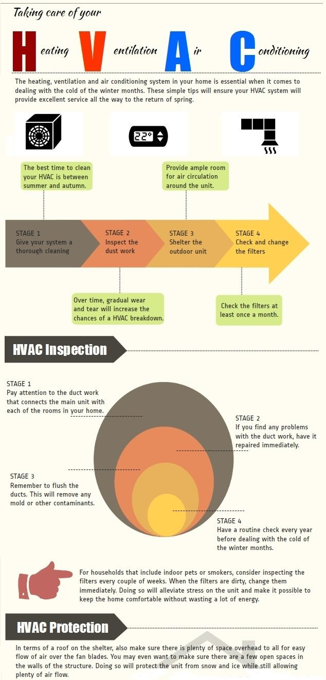 Pin By Jj Phillips On Hvac With Images Hvac Hvac Infographic