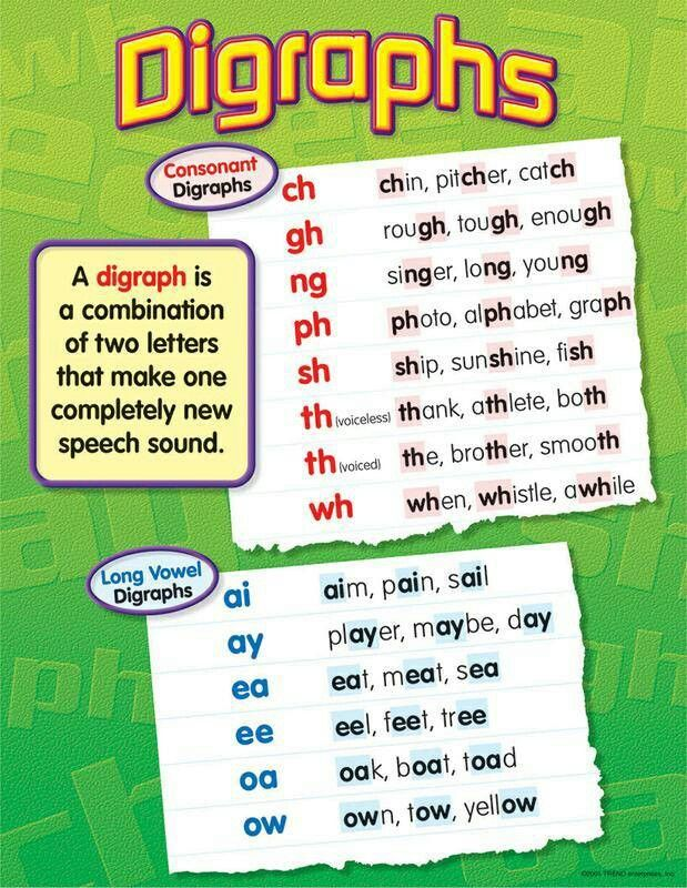 The Meaning Of Word Phonics