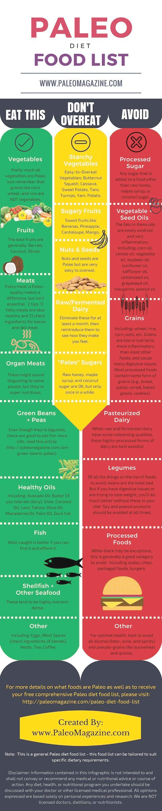 Lose That Weight With These Great Tricks | Paleo diet food ...