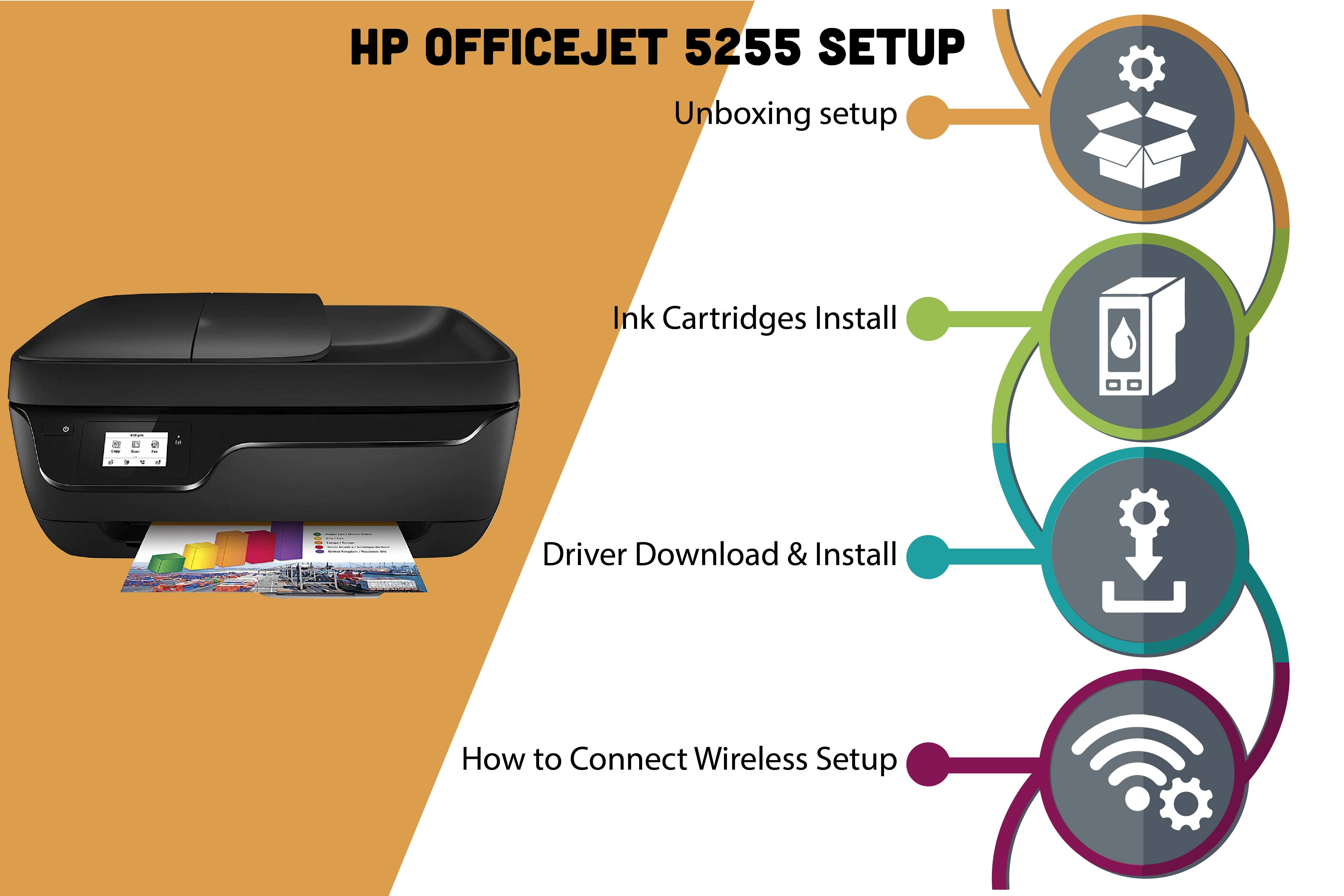 123 Hp Com Oj5255 Unboxing Wireless Setup Troubleshooting Printer Ink Cartridge Hp Officejet
