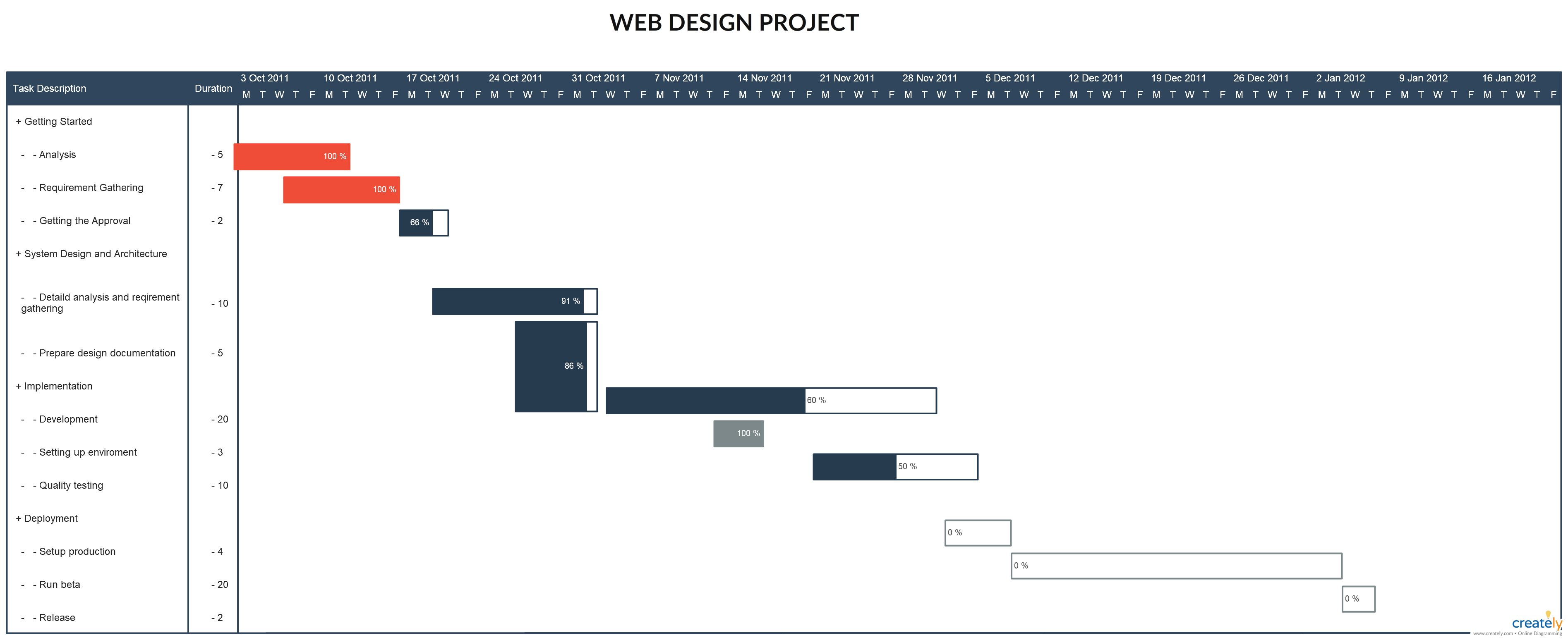 Gantt chart web design project this is template of website development you can edit and create your own diagram also rh pinterest