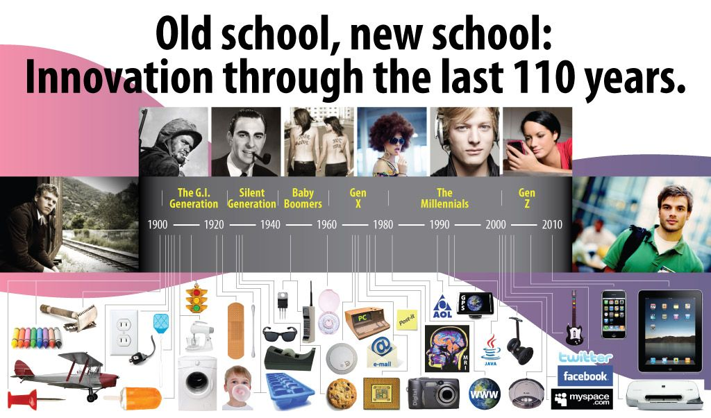 technology in the next 100 years According to a dazzling number of technology predictions that single out the year 2020 12 reasons 2020 will be an awesome year next story in innovation.