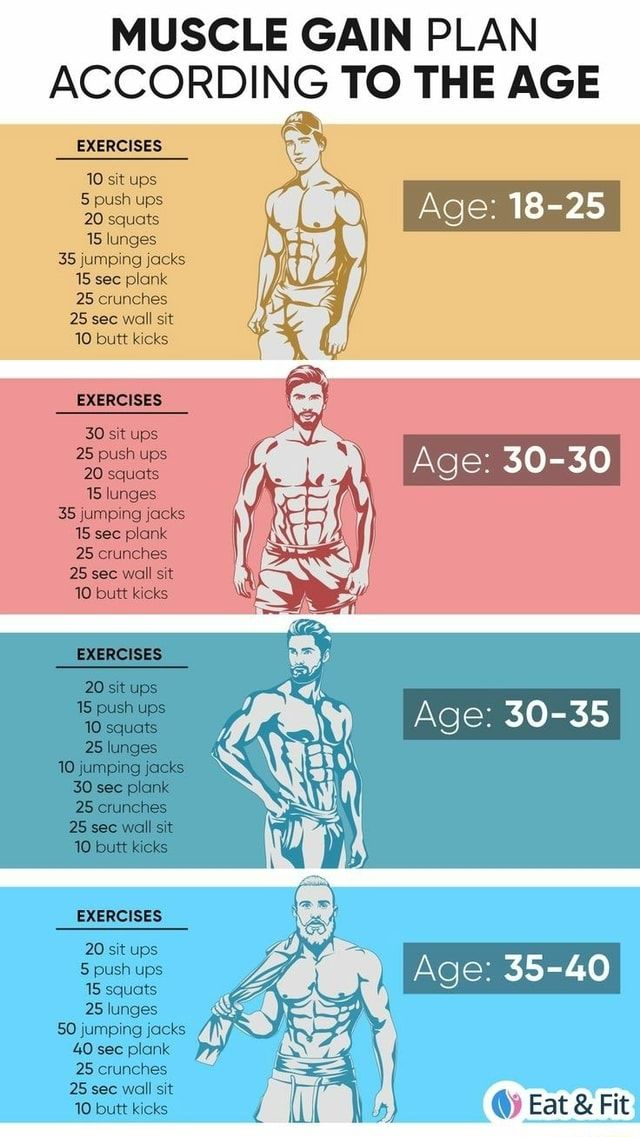 MUSCLE GAIN PLAN ACCORDING TO THE AGE Age: 18-25 E