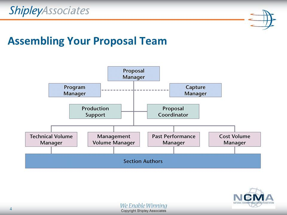 4 Assembling Your Proposal Team Proposal Proposal Management Cool Tools