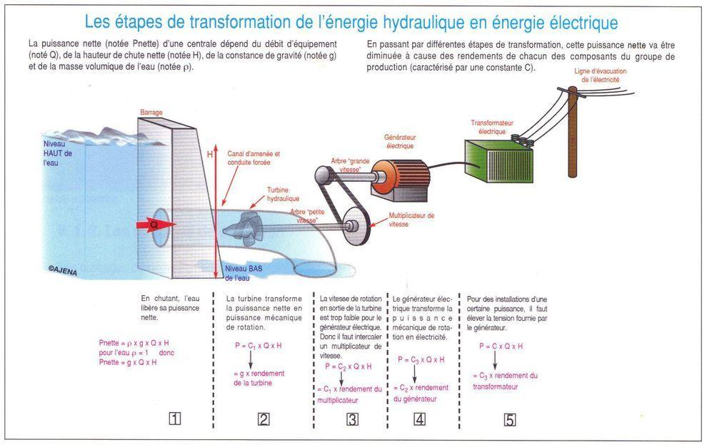 Fabuleux Les étapes de transformation de l'énergie hydraulique en énergie  XS77