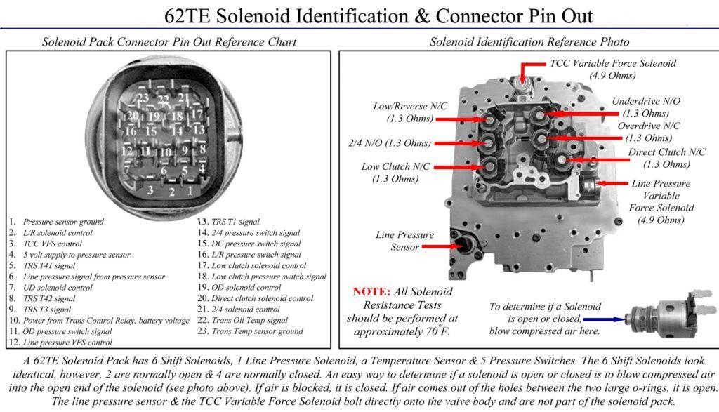 Transmission Repair Manuals 62te Rebuild Instructions Transmission Repair Repair Manuals Transmission Fluid Change