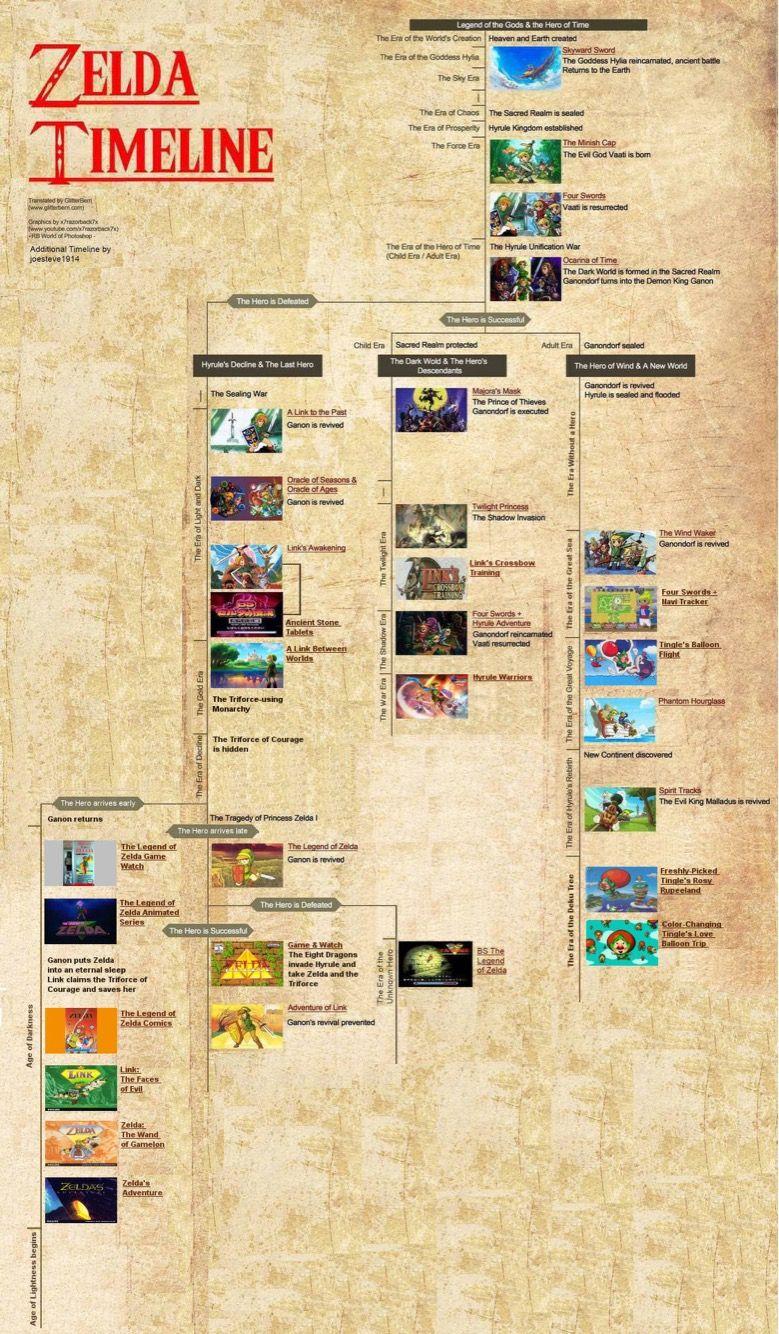 Tloz timeline also zelda games pinterest video rh
