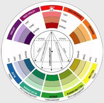 Colour wheel showing colour harmonies. Tints, tones and ...