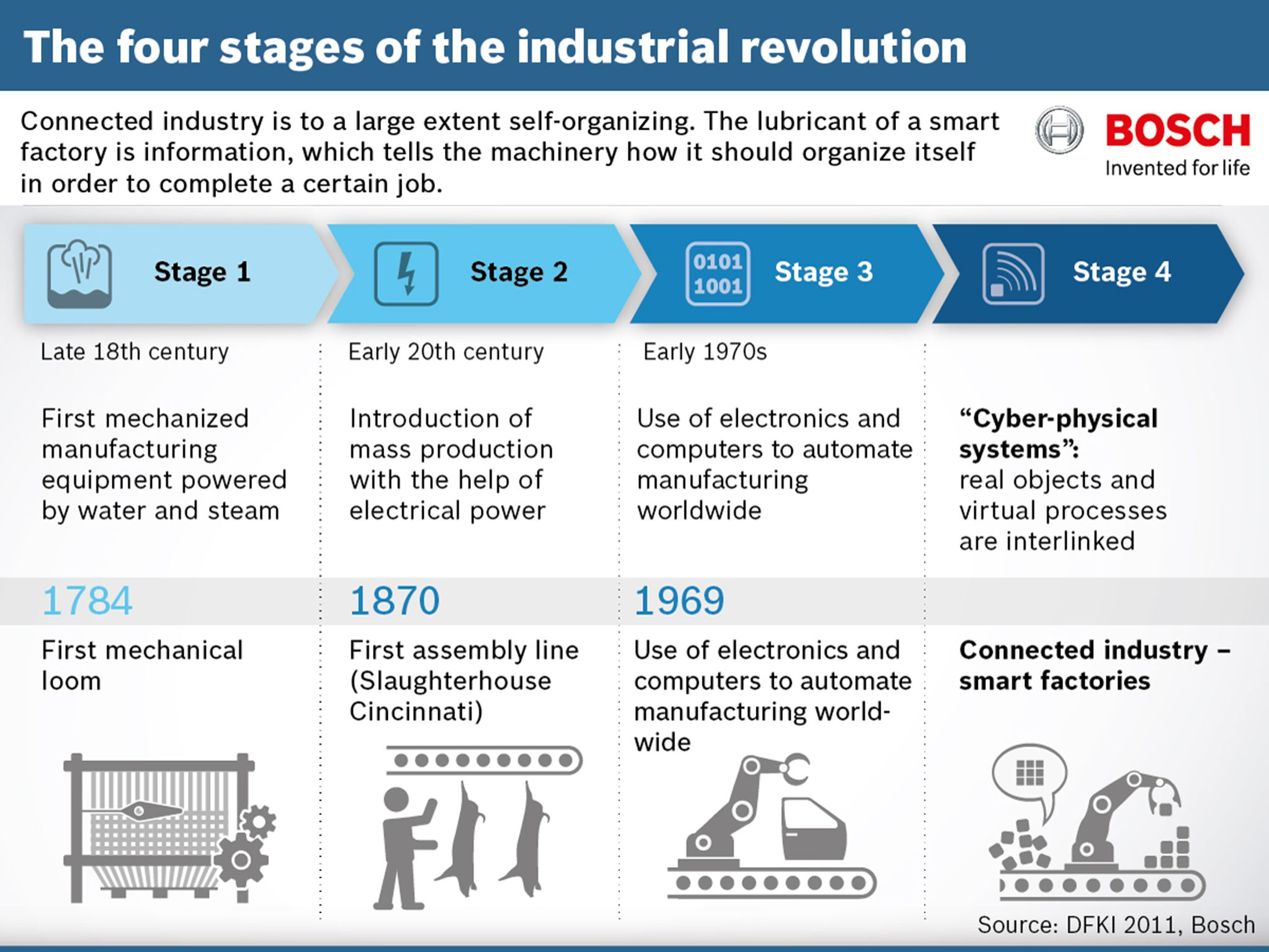 Industry 3 0