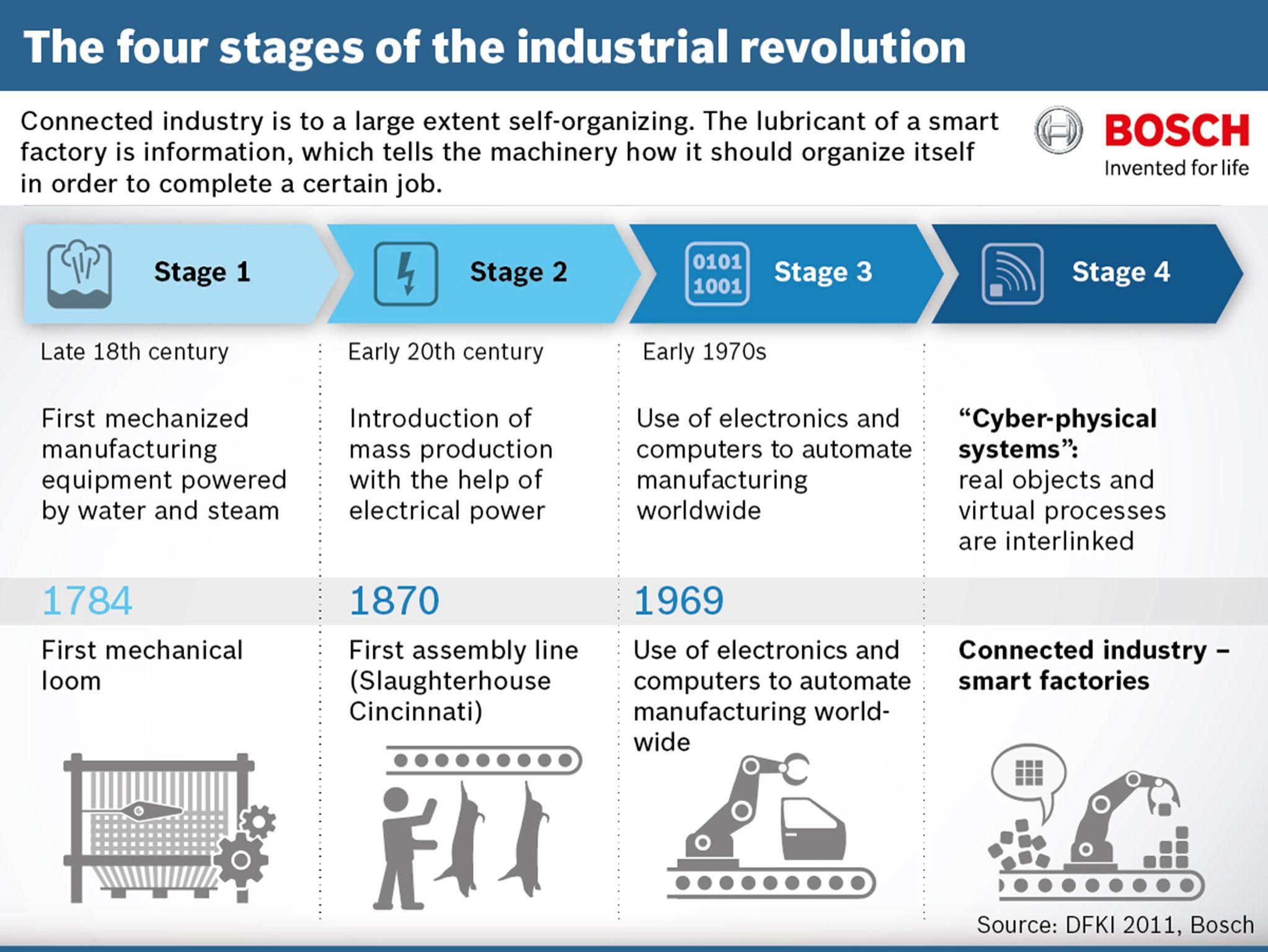 Industry 3 0