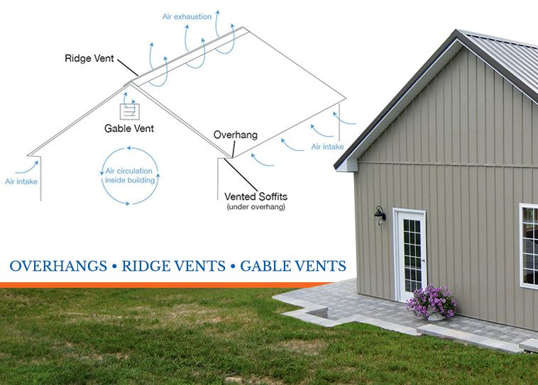 It S A Good Idea To Think About Pole Barn Ventilation Especially If You Are Housing Animals Or Temperature Sensitive Materia Ventilation Pole Barn Gable Vents