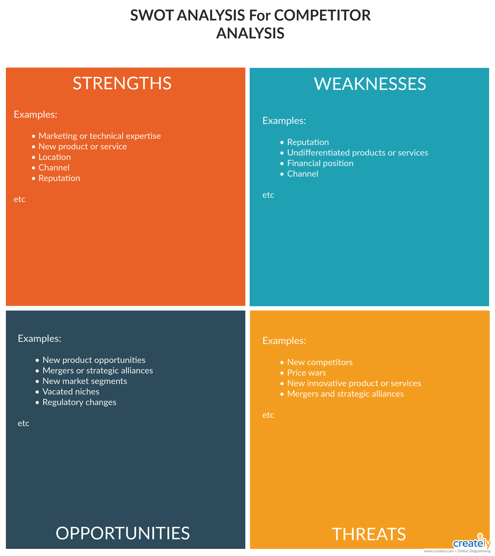Swot Analysis What Why And How To Use Them Effectively Creately Blog Competitor Analysis Social Media Strategy Plan Social Media Strategies