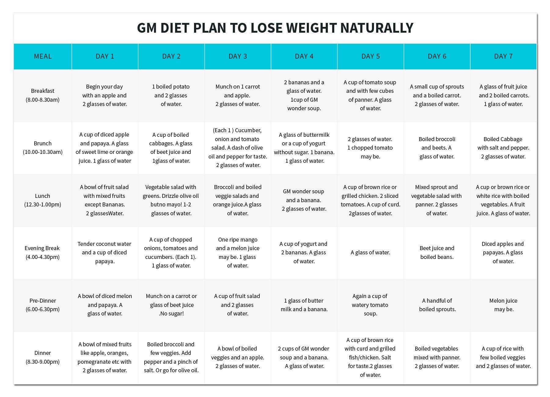 17 best ideas about Gm Diet Plans on Pinterest | 7 day diet plan ...
