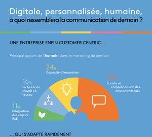 The communication of the future from Kantar TNS