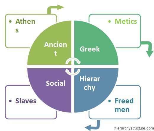 Ancient Greek Social Hierarchy Ancient Athens Ancient Greek Greek