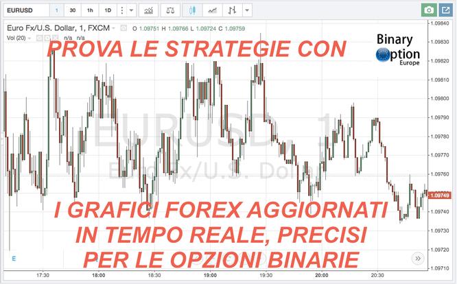 Borsa on line - Grafici e quotazioni in tempo reale