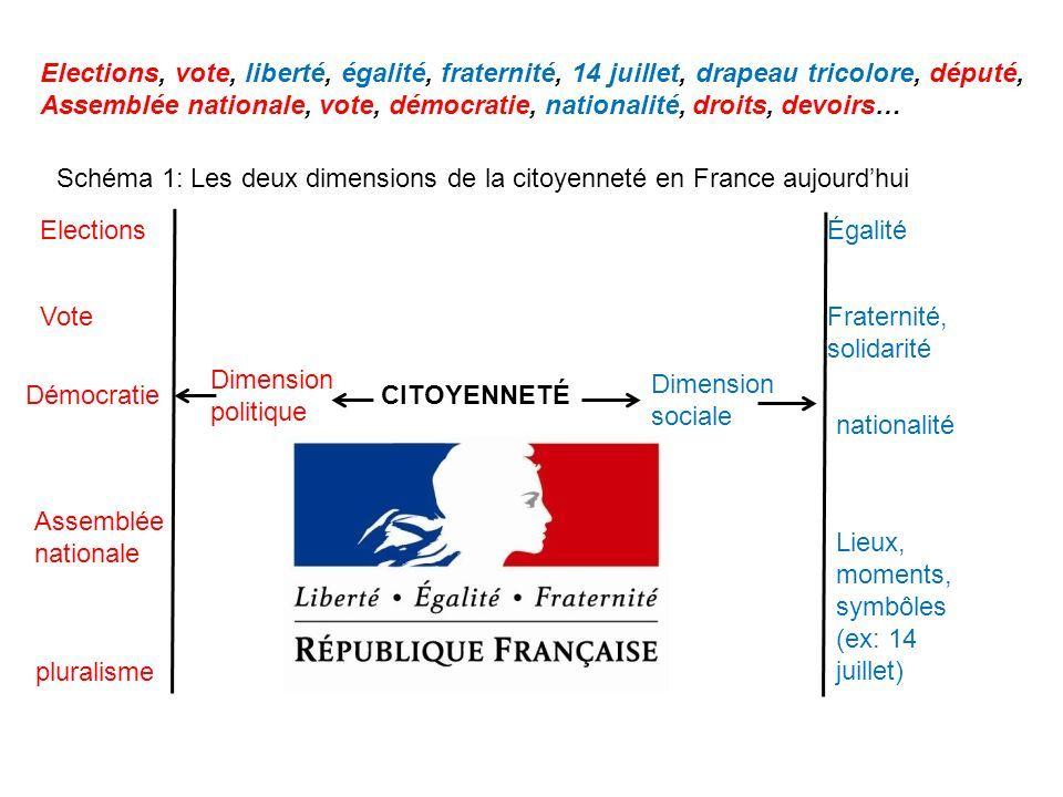Resultat De Recherche D Images Pour Schema Citoyennete Symbole De La Republique Politique Sociale Citoyennete