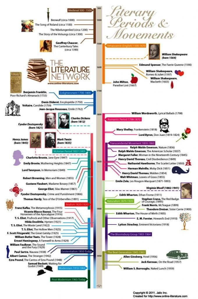 Lectyo Beta Enseñanza De La Literatura Estrategias De Enseñanza Aprendizaje Literatura Estadounidense