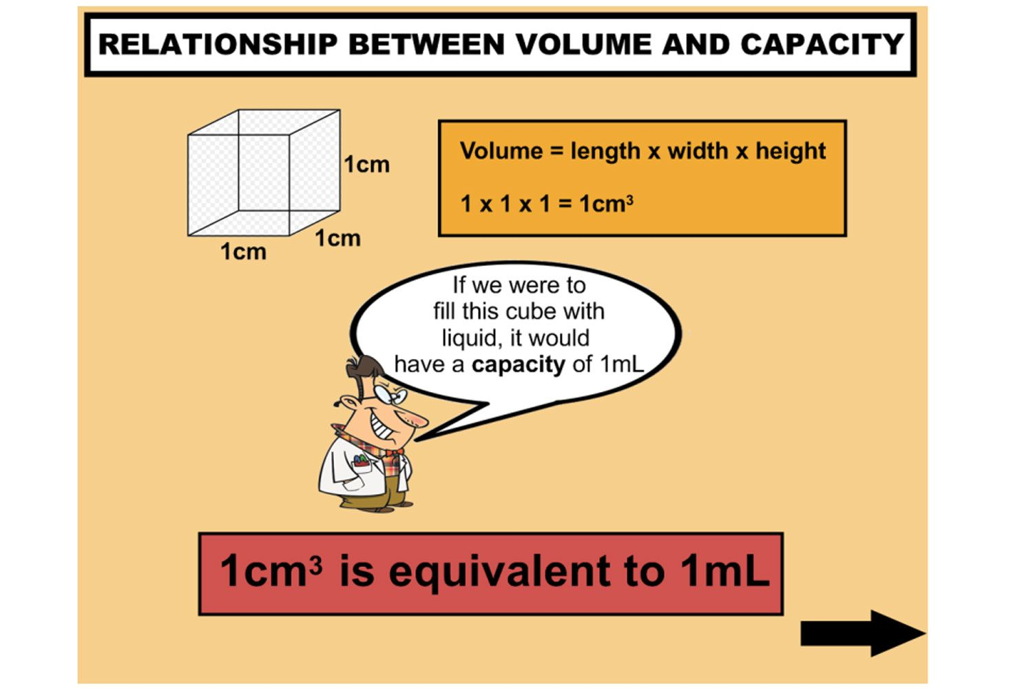A Highly Engaging Iwb Lesson All About Volume And Capacity