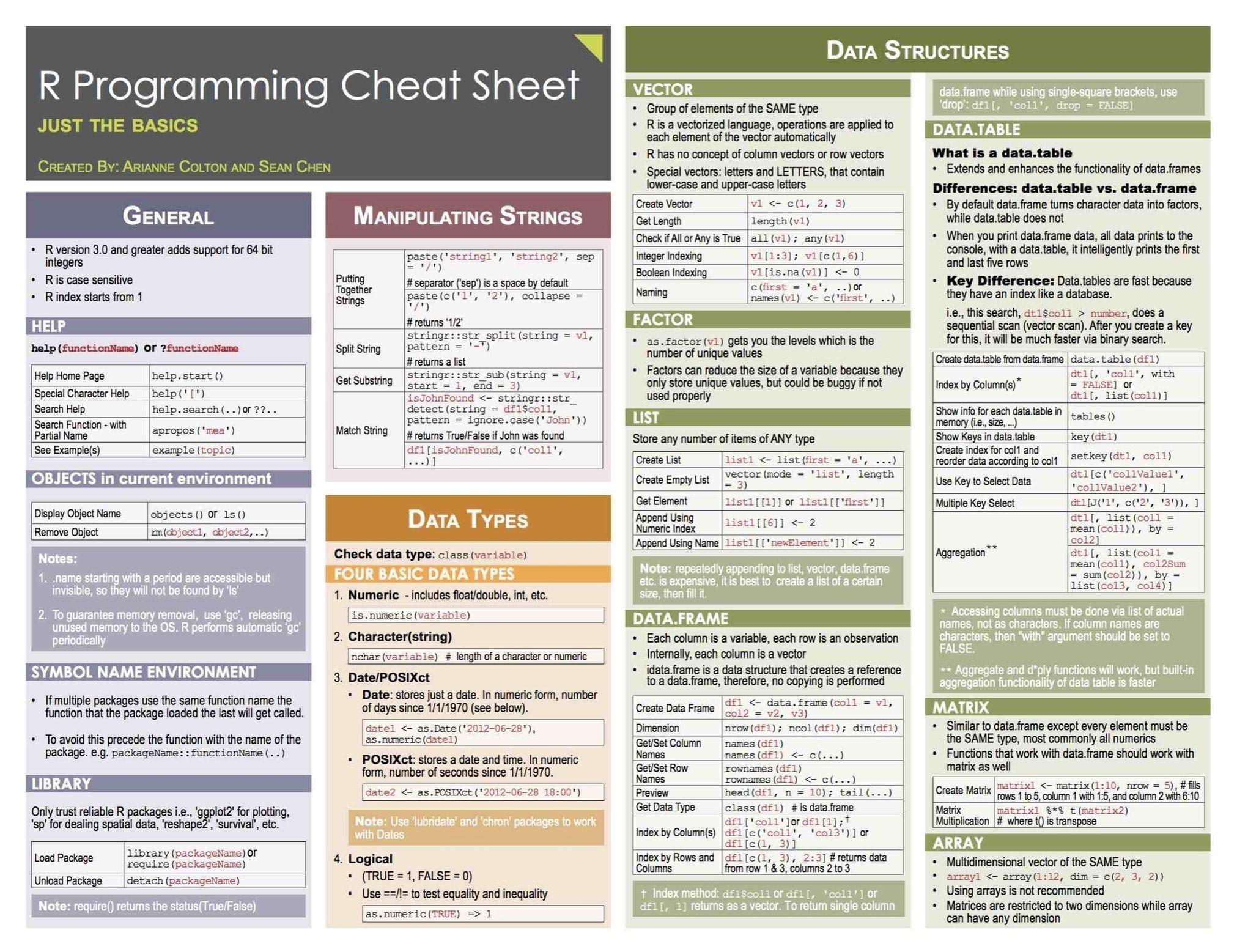 R and Python cheatsheets   Data analysis, statistics and machines