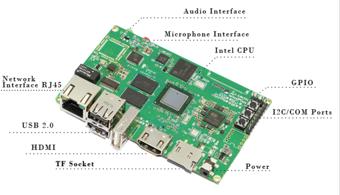 Ever wished for a single-board computer like Raspberry Pi but with ...