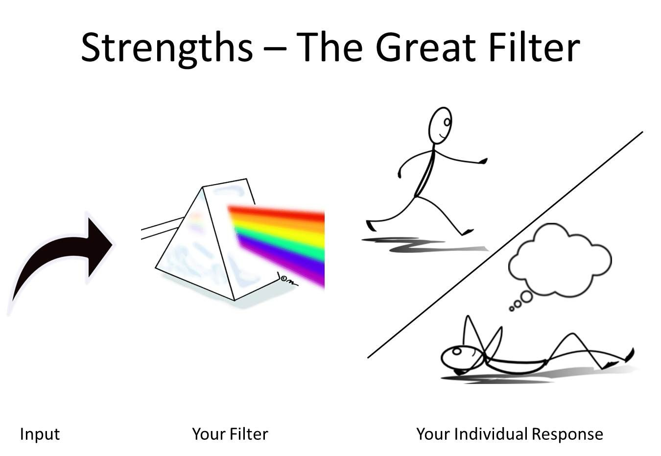 individual strengths the exponential impact of individual ...