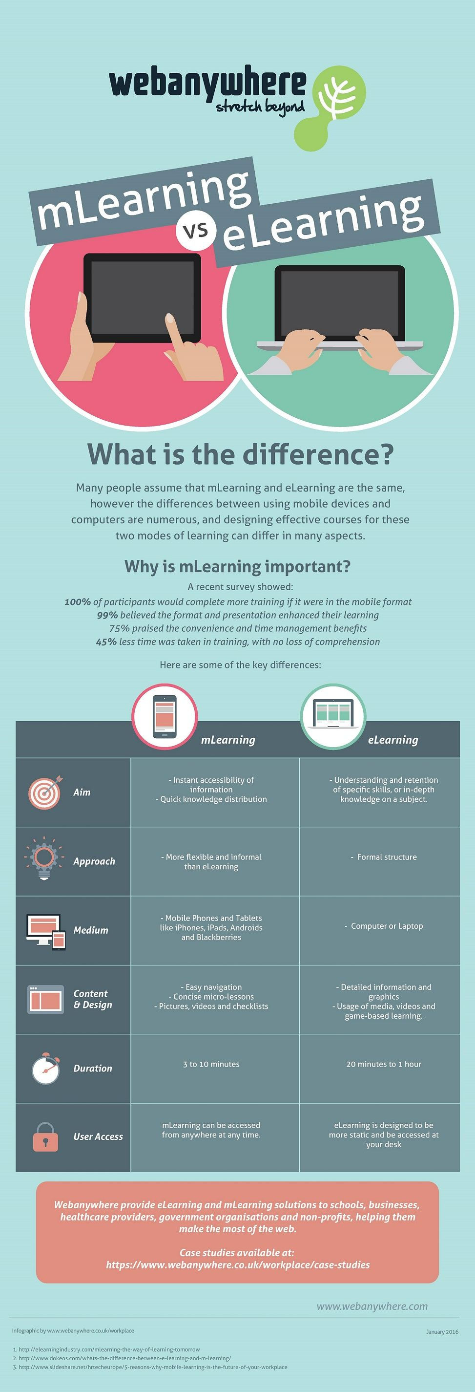 Mlearning Vs Elearning Infographic E Learning Infographics Elearning Learning Design Mobile Learning