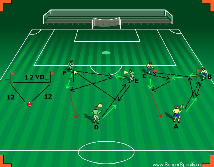 Dinamo Zagreb Passing Soccer Drills Football Drills Football Training Drills