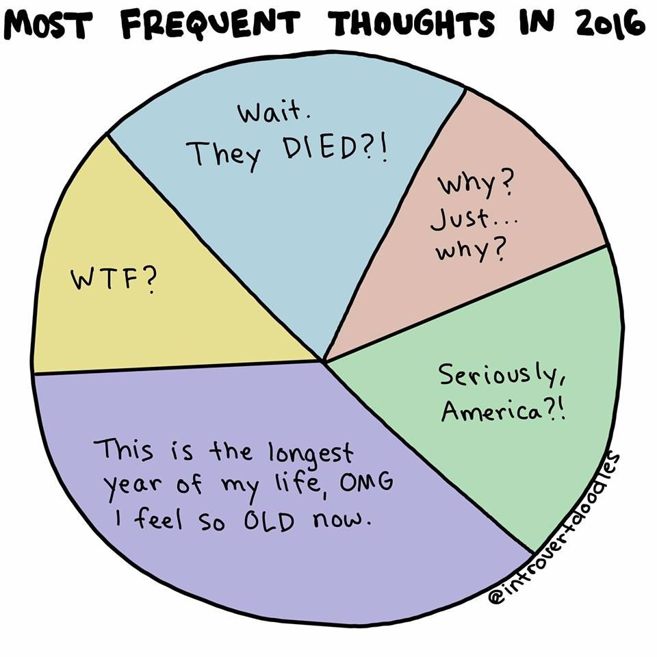 Pie Chart Most Frequent Thoughts In   Design Illustrations