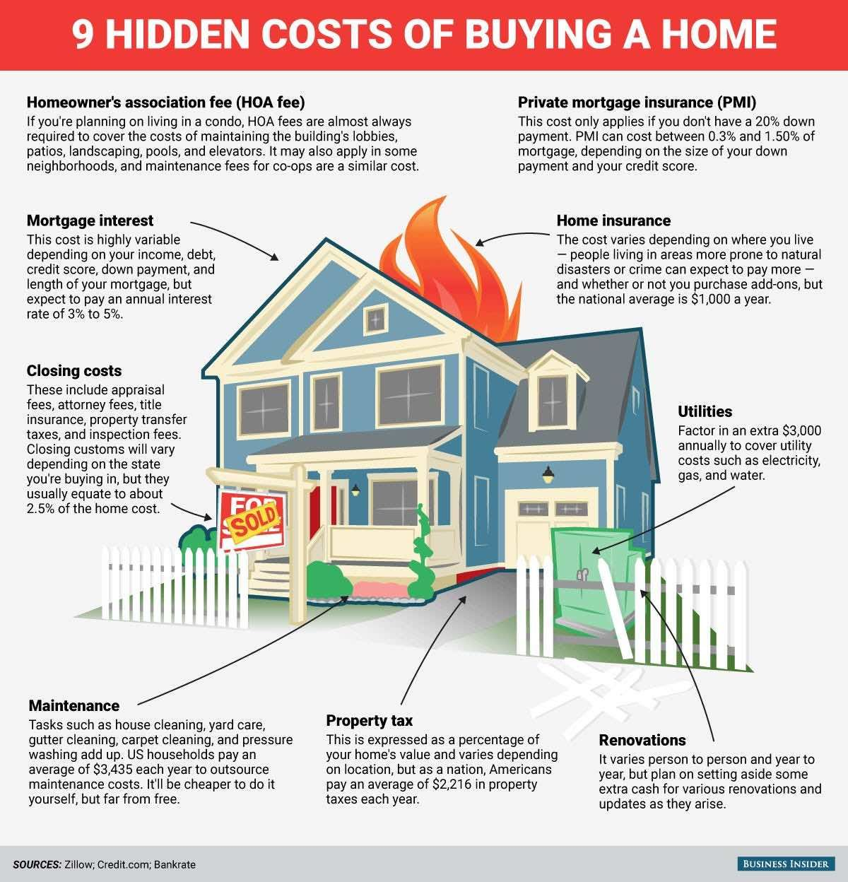 First Time Home Buyers Should Plan For These Hidden Costs Home Buying First Time Home Buyers Home Buying Process