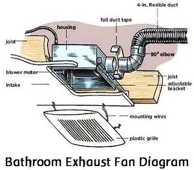 broken bathroom vent exhaust fan