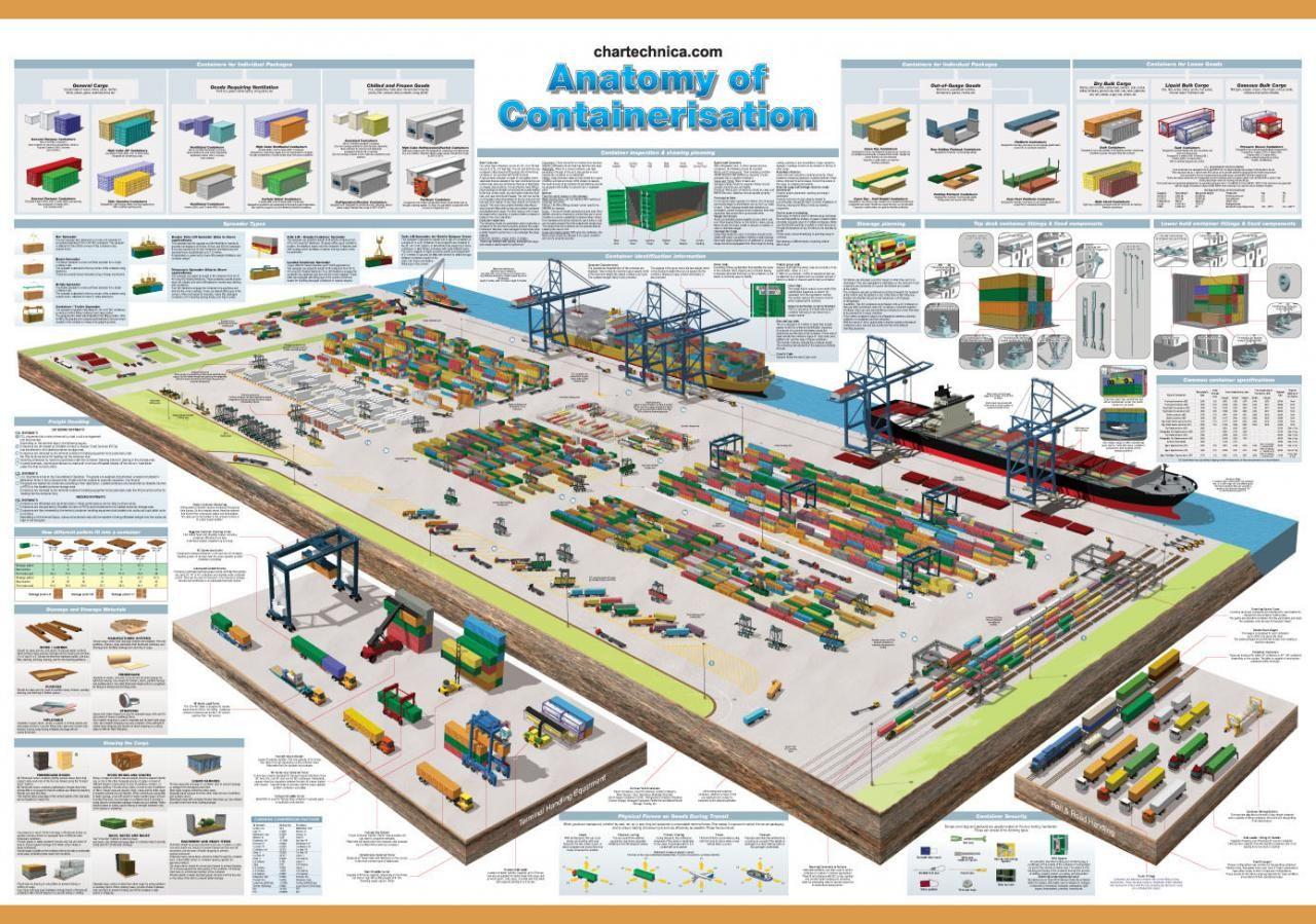 International Freight chart Air.Sea,& Road & Rail