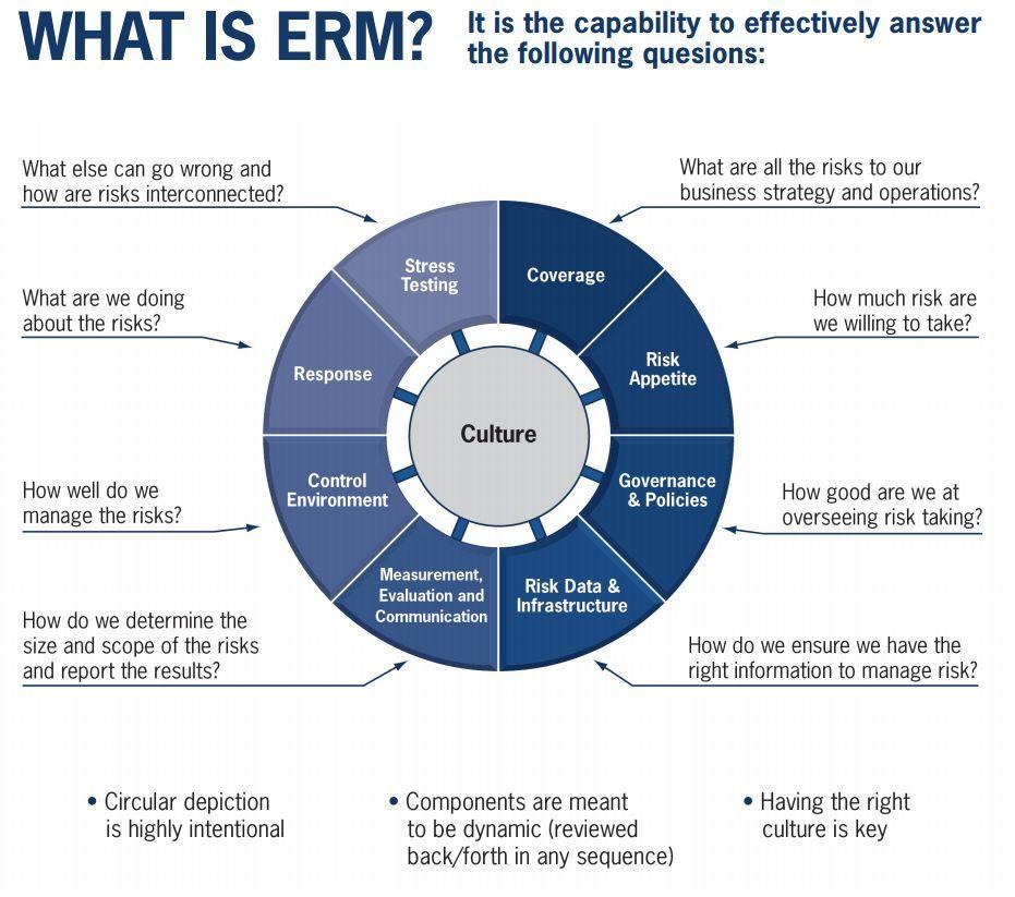 30 Enterprise Risk Management Framework Template Enterprise Risk Management Framework Templat Risk Management Risk Management Framework Risk Management Plan