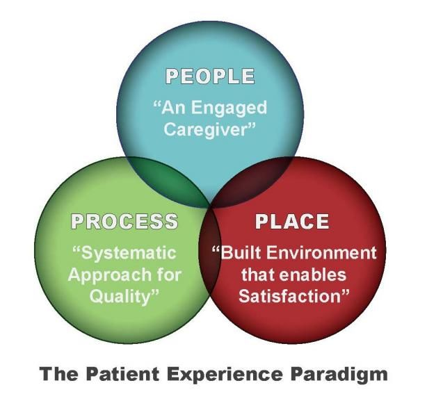 The Patient Room: The Epicenter of the Patient Experience