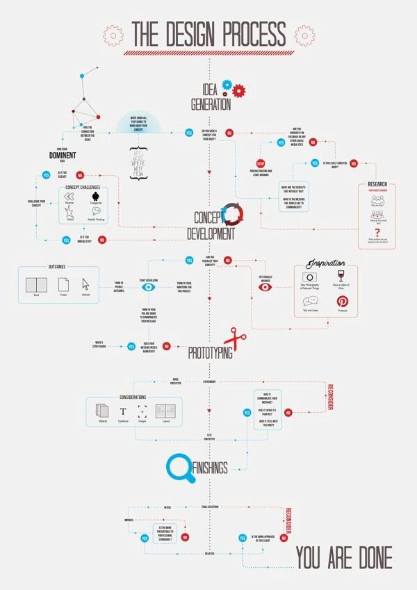 Pin by david yergensen on web design and other dev tools pinterest pin by david yergensen on web design and other dev tools pinterest ux design infographics and design process ccuart Choice Image