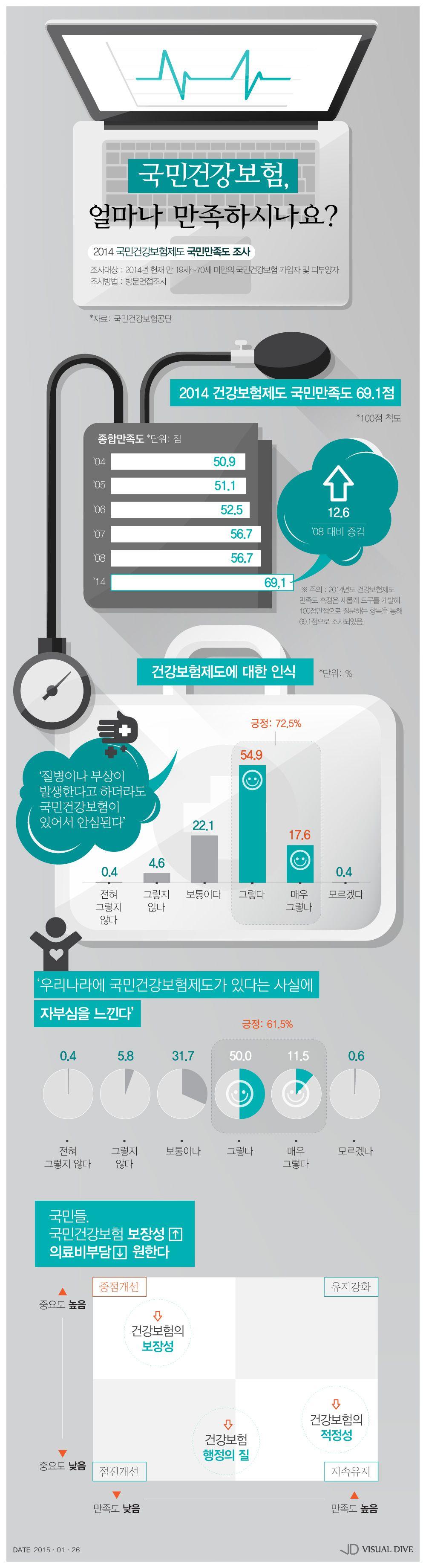 Infographic에 있는 핀