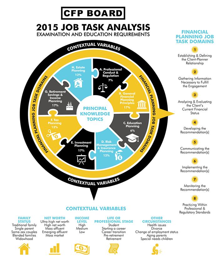 Job Task Analysis  Work Flow