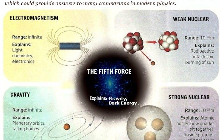 A quinta força fundamental da Natureza