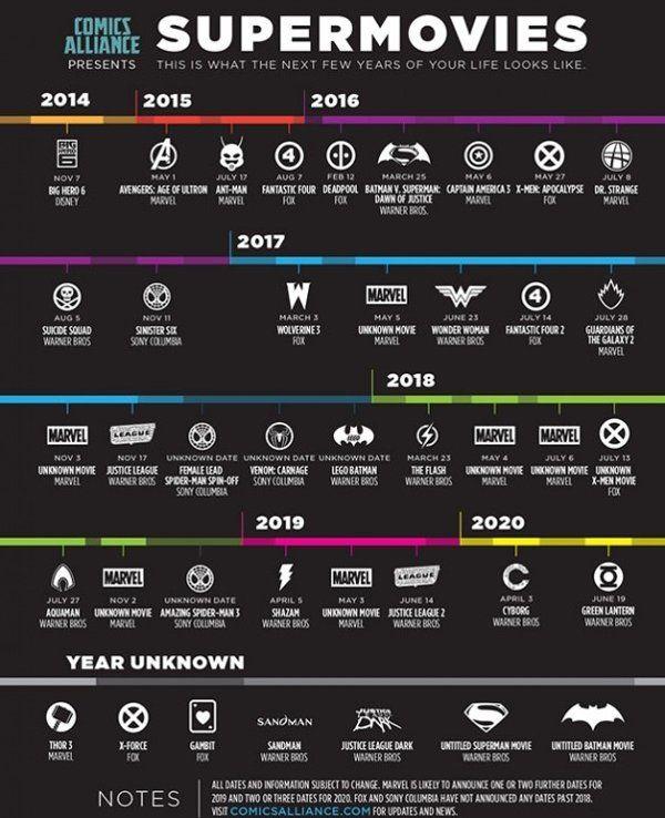 Gráfico mostra todos filmes de super-heróis até 2020 - Yahoo